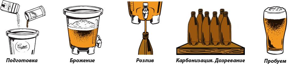 процесс приготовления пива в домашних условиях
