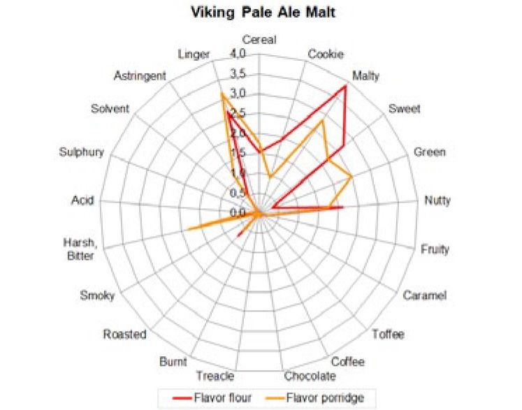 Pale Ale graf
